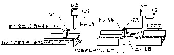 2,将超声波探头固定在测流槽支架上.